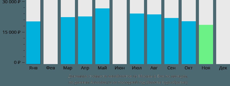 Динамика стоимости авиабилетов из Москвы в Ван по месяцам