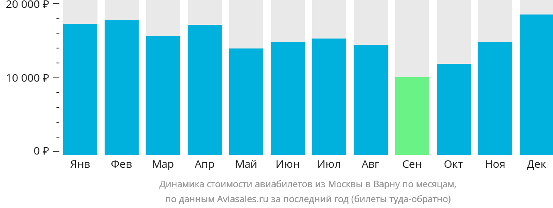 Динамика стоимости авиабилетов из Москвы в Варну по месяцам