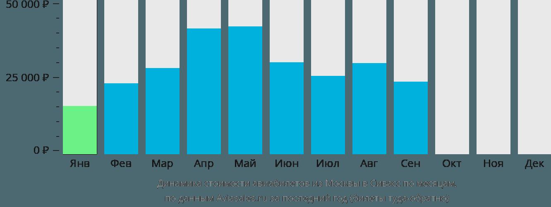 Динамика стоимости авиабилетов из Москвы в Сивасс по месяцам