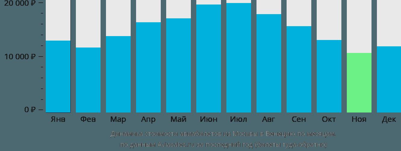 Динамика стоимости авиабилетов из Москвы в Венецию по месяцам