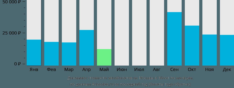 Динамика стоимости авиабилетов из Москвы в Овду по месяцам