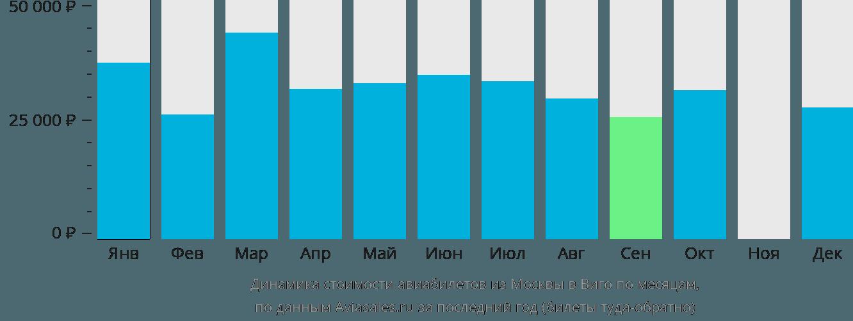 Динамика стоимости авиабилетов из Москвы в Виго по месяцам