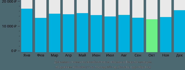 Динамика стоимости авиабилетов из Москвы в Вену по месяцам
