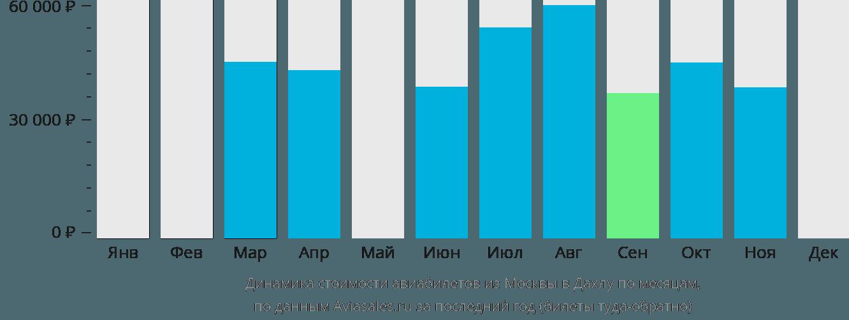 Динамика стоимости авиабилетов из Москвы в Дахлу по месяцам