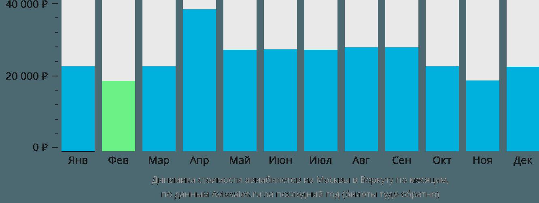 Динамика стоимости авиабилетов из Москвы в Воркуту по месяцам