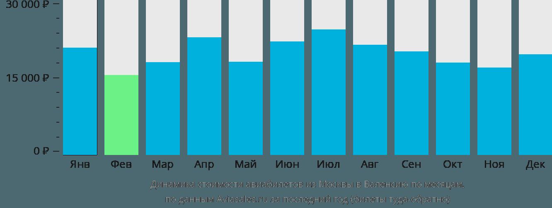 Динамика стоимости авиабилетов из Москвы в Валенсию по месяцам