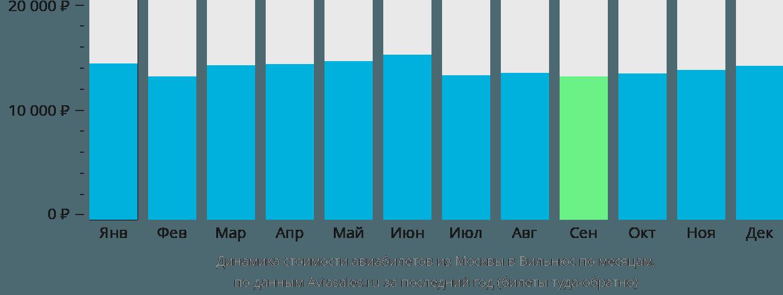 Динамика стоимости авиабилетов из Москвы в Вильнюс по месяцам