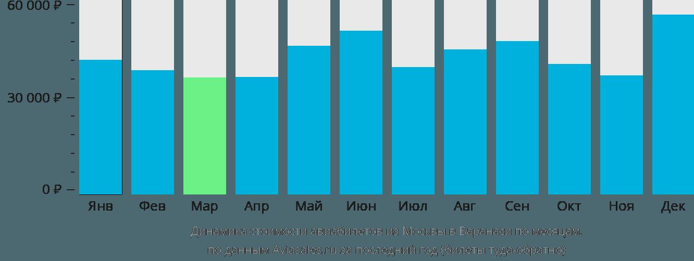 Динамика стоимости авиабилетов из Москвы в Варанаси по месяцам