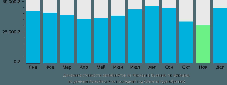Динамика стоимости авиабилетов из Москвы в Вьетнам по месяцам