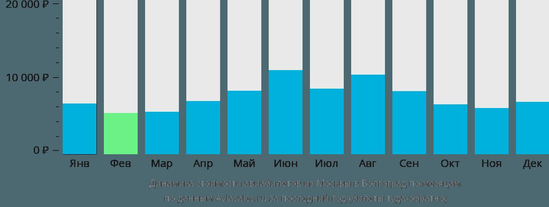 Динамика стоимости авиабилетов из Москвы в Волгоград по месяцам