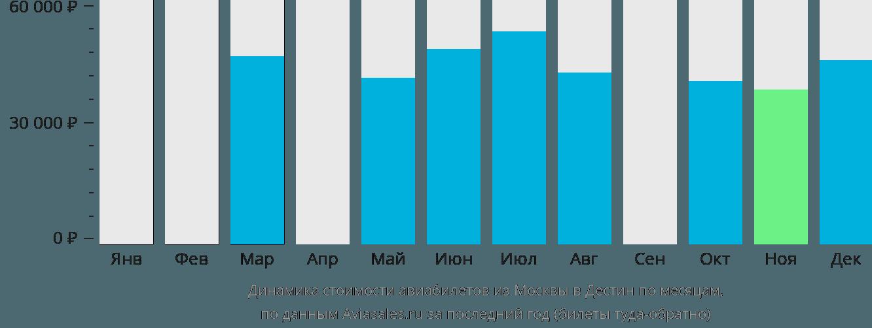 Динамика стоимости авиабилетов из Москвы в Дестин по месяцам