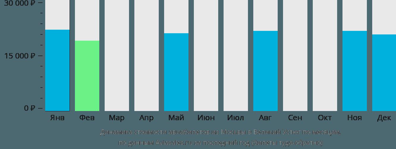 Динамика стоимости авиабилетов из Москвы в Великий Устюг по месяцам