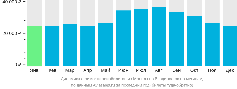 Динамика стоимости авиабилетов из Москвы во Владивосток по месяцам
