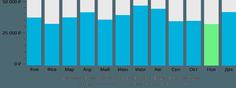 Динамика стоимости авиабилетов из Москвы в Вашингтон по месяцам