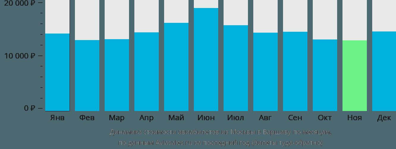 Динамика стоимости авиабилетов из Москвы в Варшаву по месяцам