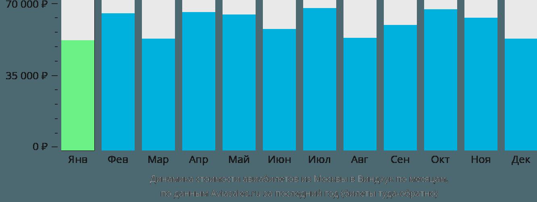 Динамика стоимости авиабилетов из Москвы в Виндхук по месяцам