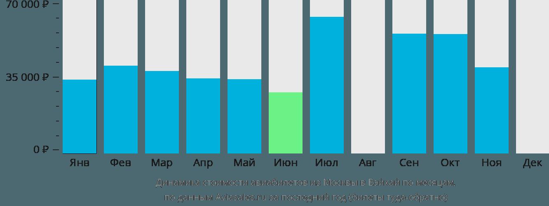 Динамика стоимости авиабилетов из Москвы в Вэйхай по месяцам