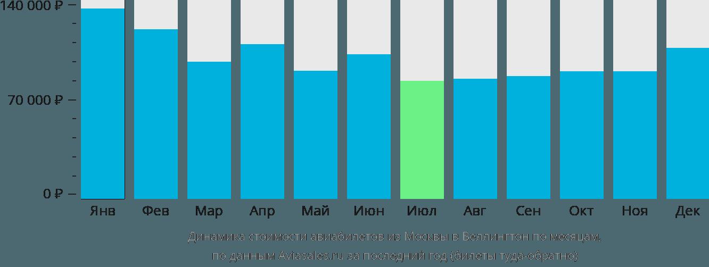 Динамика стоимости авиабилетов из Москвы в Веллингтон по месяцам