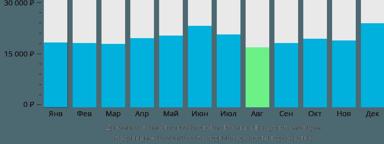 Динамика стоимости авиабилетов из Москвы в Вроцлав по месяцам
