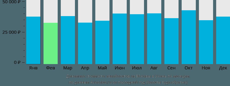 Динамика стоимости авиабилетов из Москвы в Ухань по месяцам