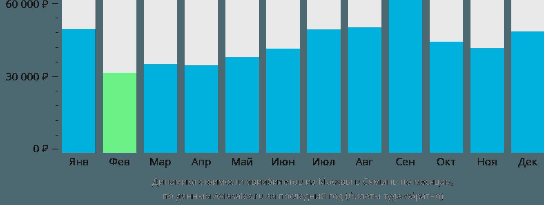 Динамика стоимости авиабилетов из Москвы в Сямынь по месяцам