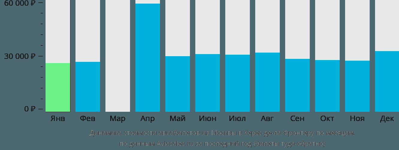 Динамика стоимости авиабилетов из Москвы в Херес-де-ла-Фронтеру по месяцам