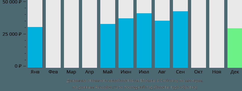 Динамика стоимости авиабилетов из Москвы в Сюйчжоу по месяцам
