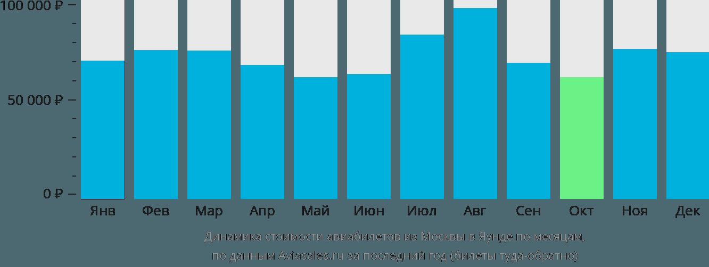 Динамика стоимости авиабилетов из Москвы в Яунде по месяцам