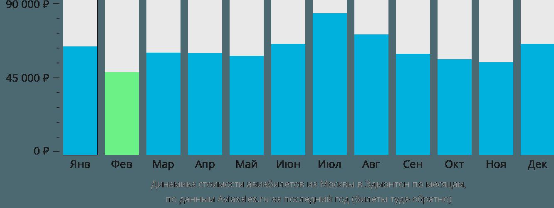 Динамика стоимости авиабилетов из Москвы в Эдмонтон по месяцам