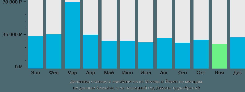 Динамика стоимости авиабилетов из Москвы в Йемен по месяцам