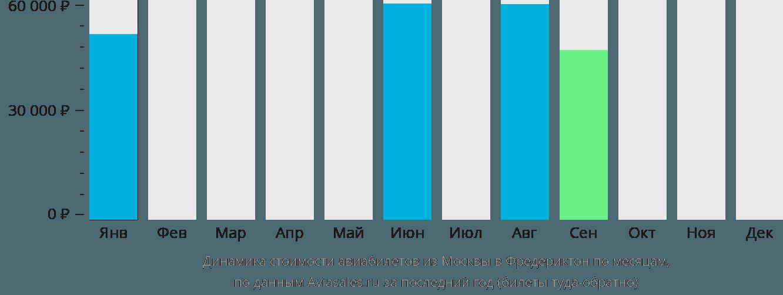 Динамика стоимости авиабилетов из Москвы в Фредериктон по месяцам