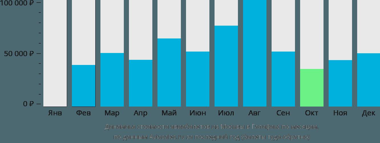 Динамика стоимости авиабилетов из Москвы в Галифакс по месяцам