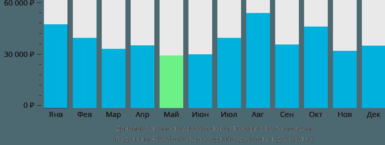 Динамика стоимости авиабилетов из Москвы в Иу по месяцам