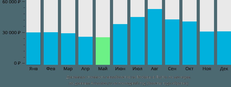 Динамика стоимости авиабилетов из Москвы в Якутск по месяцам