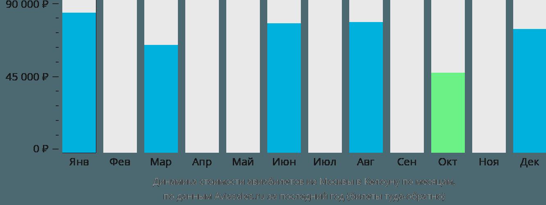 Динамика стоимости авиабилетов из Москвы в Келоуну по месяцам