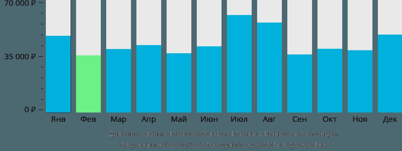 Динамика стоимости авиабилетов из Москвы в Монреаль по месяцам