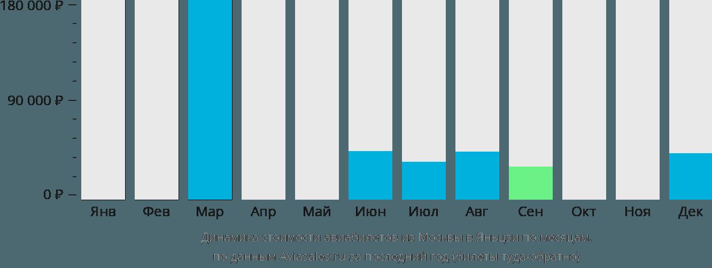 Динамика стоимости авиабилетов из Москвы в Яньцзи по месяцам