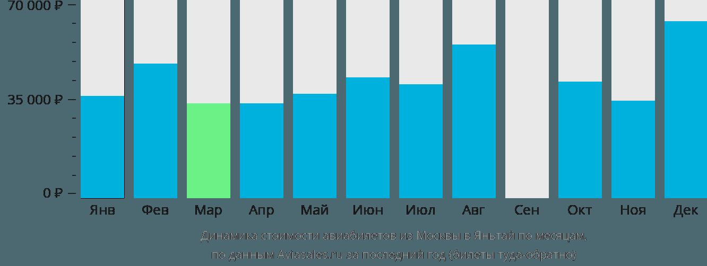 Динамика стоимости авиабилетов из Москвы в Яньтай по месяцам