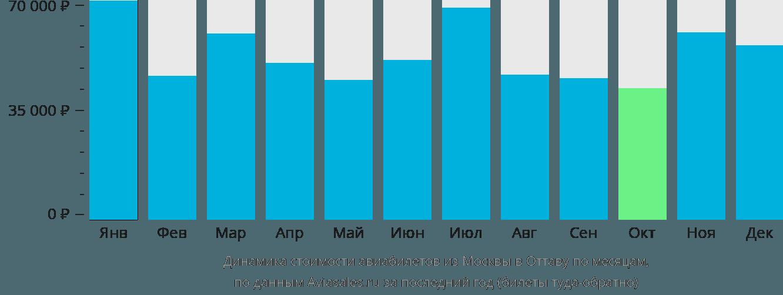 Динамика стоимости авиабилетов из Москвы в Оттаву по месяцам