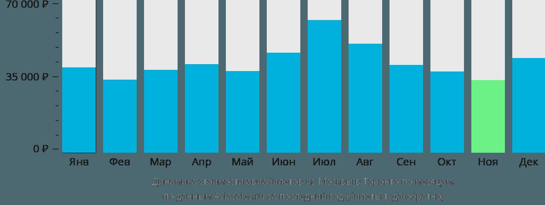 Динамика стоимости авиабилетов из Москвы в Торонто по месяцам