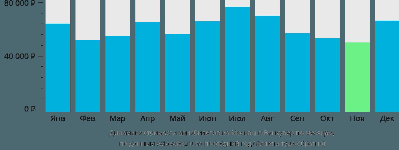 Динамика стоимости авиабилетов из Москвы в Ванкувер по месяцам