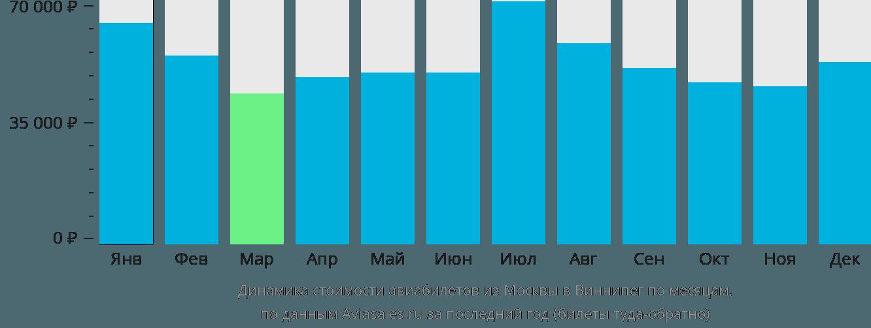 Динамика стоимости авиабилетов из Москвы в Виннипег по месяцам