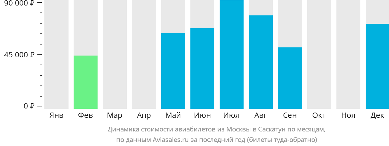 Динамика стоимости авиабилетов из Москвы в Саскатун по месяцам