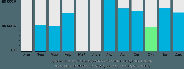 Динамика стоимости авиабилетов из Москвы в Лондон по месяцам