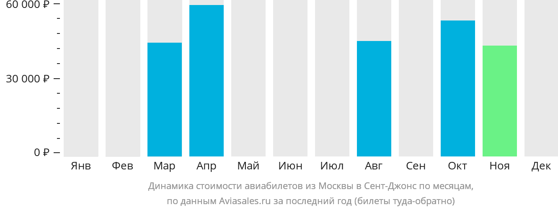 Динамика стоимости авиабилетов из Москвы в Сент-Джонс по месяцам