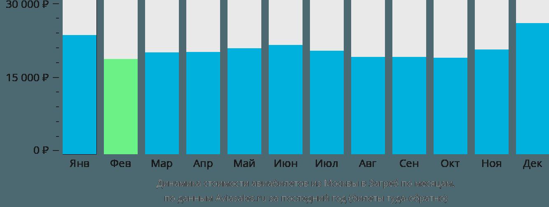 Динамика стоимости авиабилетов из Москвы в Загреб по месяцам
