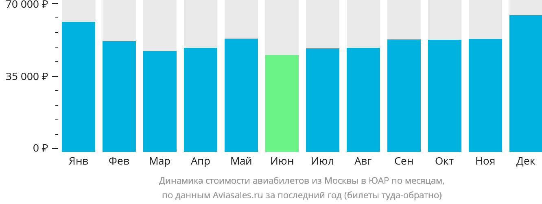 Динамика стоимости авиабилетов из Москвы в ЮАР по месяцам