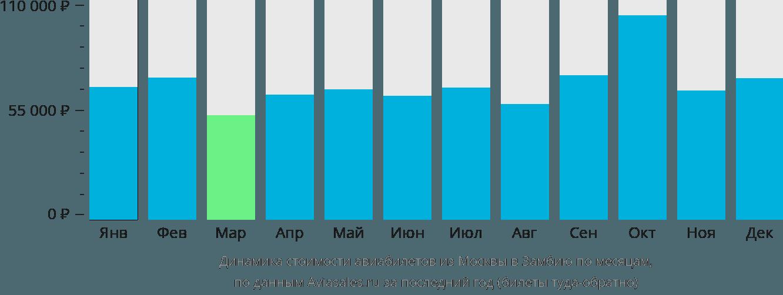 Динамика стоимости авиабилетов из Москвы в Замбию по месяцам