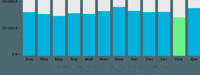 Динамика стоимости авиабилетов из Москвы в Занзибар по месяцам