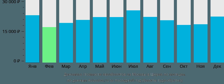 Динамика стоимости авиабилетов из Москвы в Цюрих по месяцам